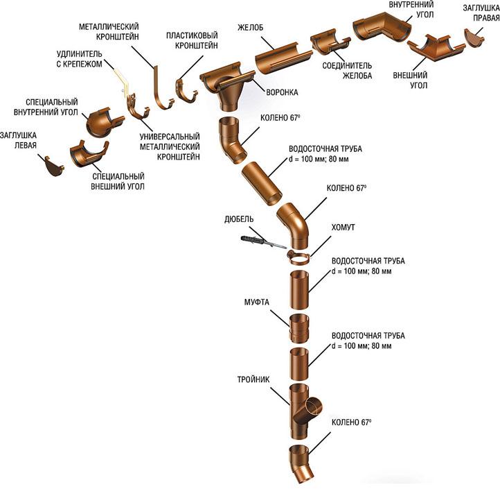 Элементы водосточной системы ГАЛЕКО ПЛАСТИК