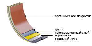 покрытие ГАЛЕКО сталь