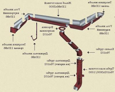 система водослива МП Модерн
