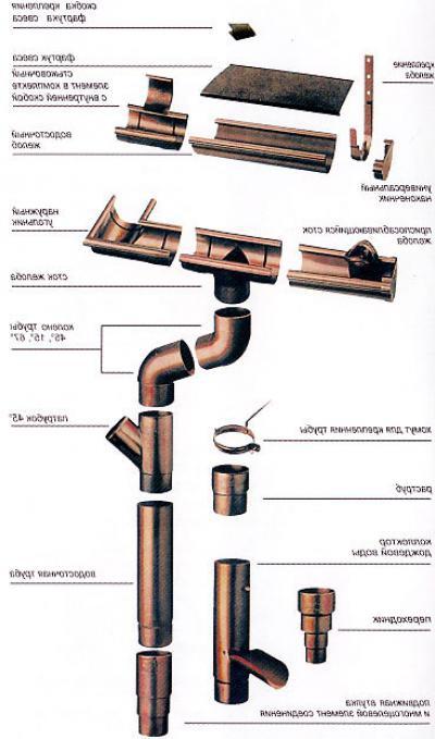Монтаж системы водослива