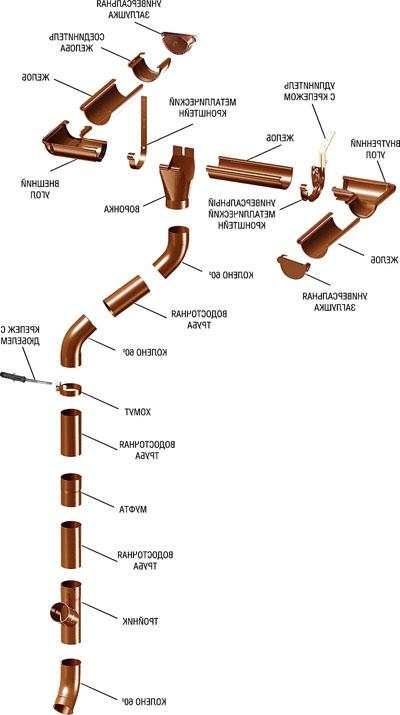 Металлические водосточные системы ...