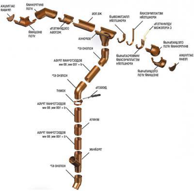 Общий вид водосточной системы Galeco из ...