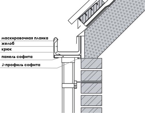 квадратные желоба GALECO STAL 2